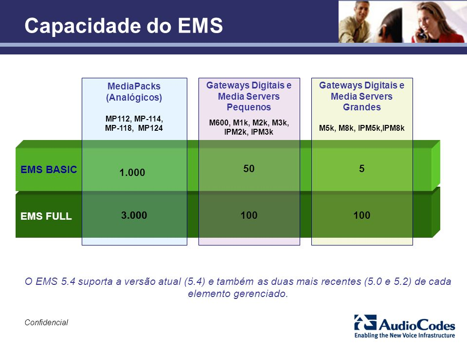 Capacidade do EMS EMS BASIC 50 5 1.000 EMS FULL 3.000 3.000 100 100