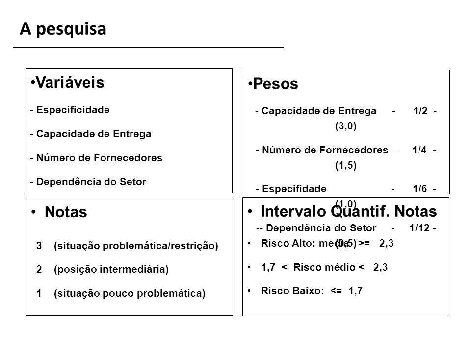 A pesquisa Variáveis Pesos Notas Intervalo Quantif. Notas