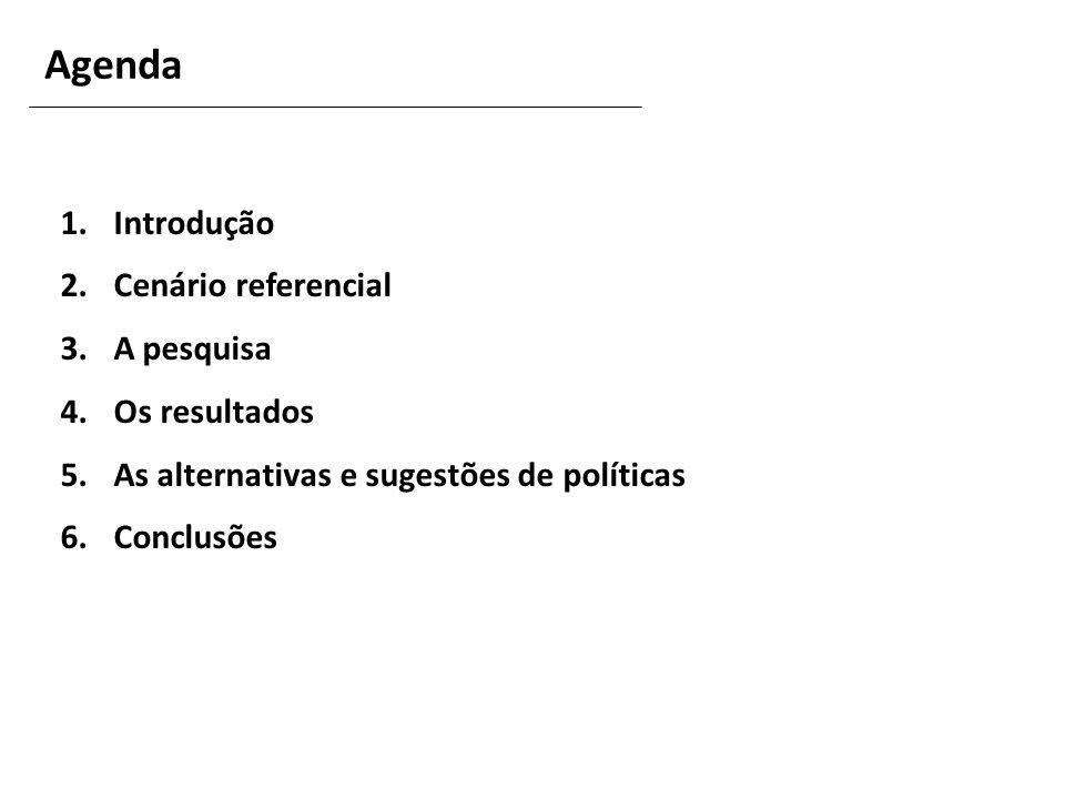 Agenda Introdução Cenário referencial A pesquisa Os resultados
