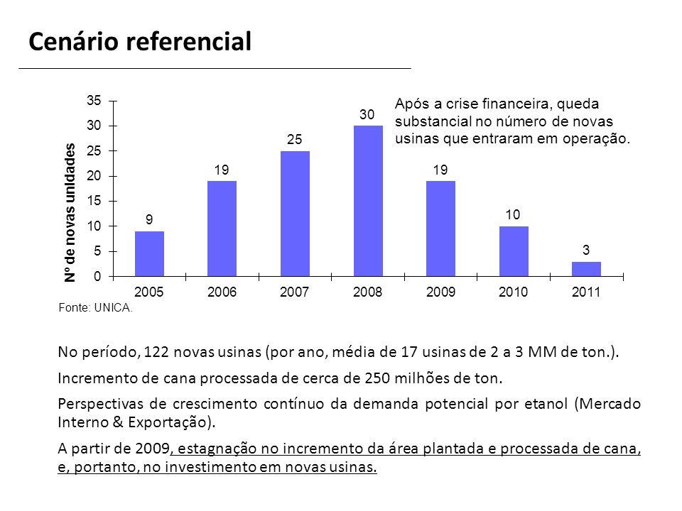 Cenário referencial Fonte: UNICA. No período, 122 novas usinas (por ano, média de 17 usinas de 2 a 3 MM de ton.).