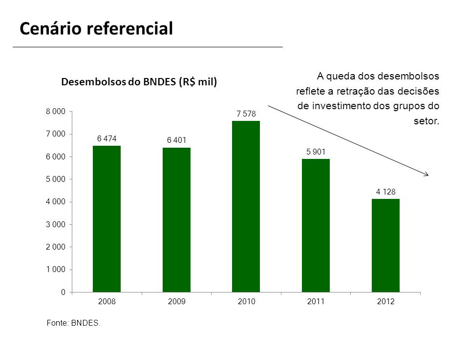 Desembolsos do BNDES (R$ mil)