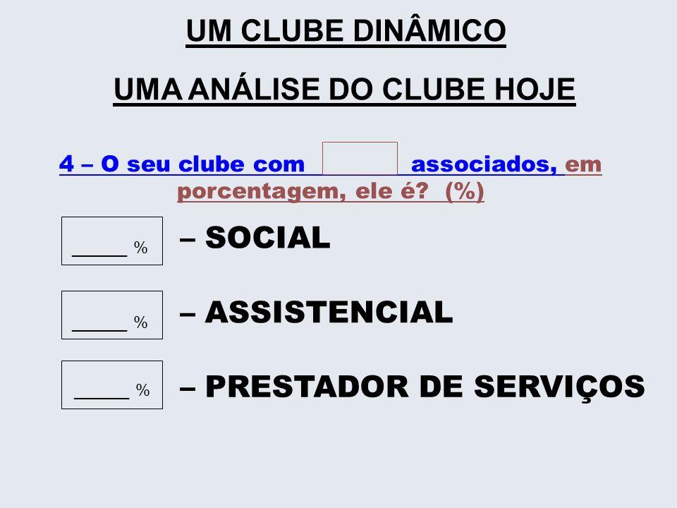4 – O seu clube com associados, em porcentagem, ele é (%)