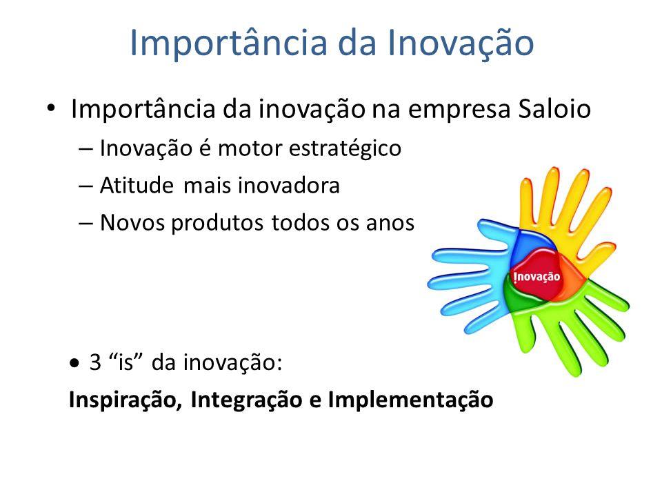 Importância da Inovação