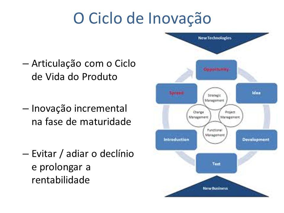 O Ciclo de Inovação Articulação com o Ciclo de Vida do Produto