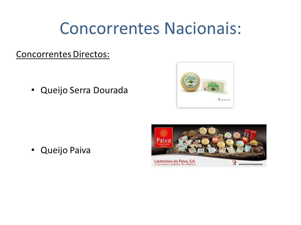 Concorrentes Nacionais:
