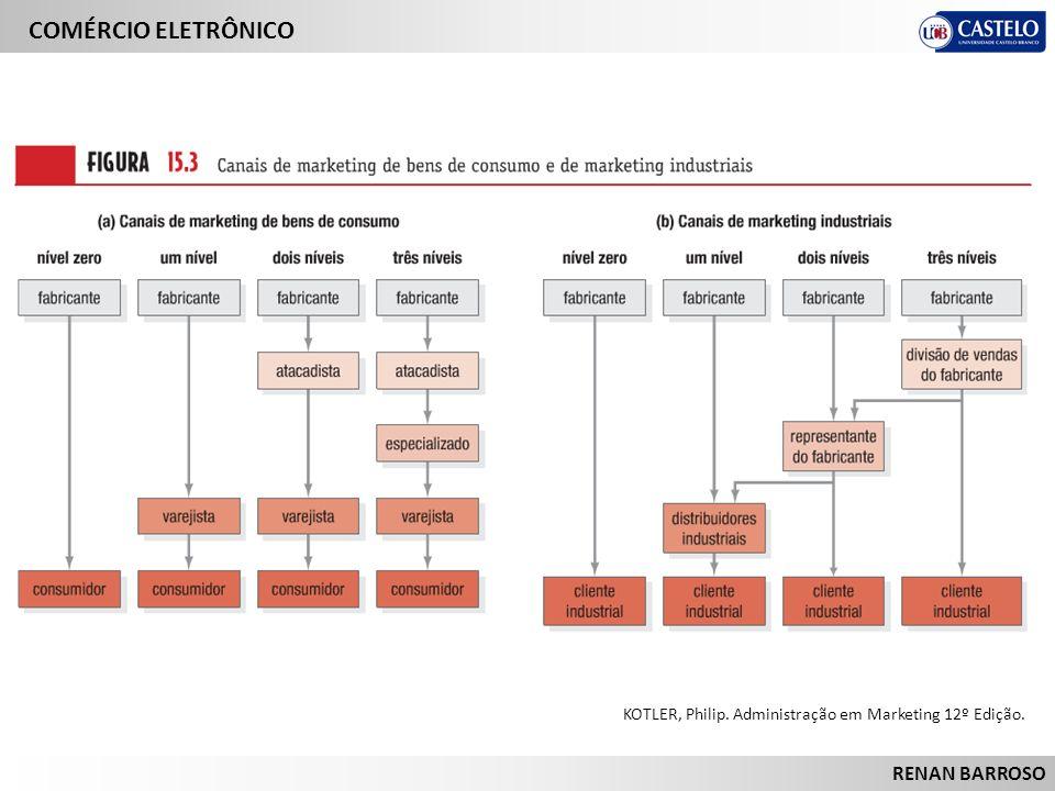 KOTLER, Philip. Administração em Marketing 12º Edição.
