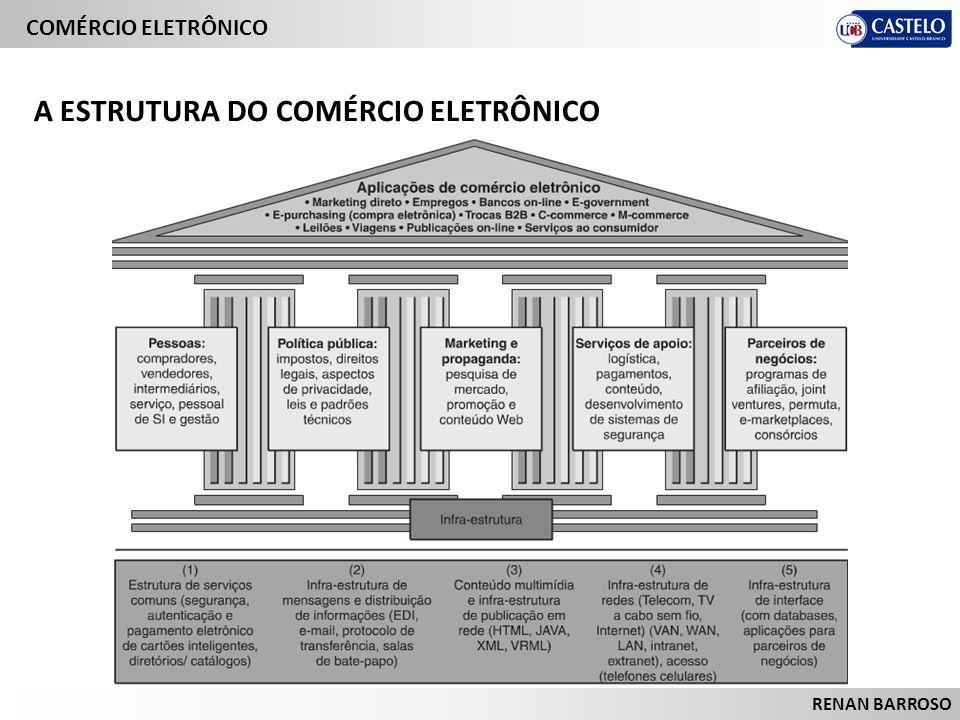 A ESTRUTURA DO COMÉRCIO ELETRÔNICO