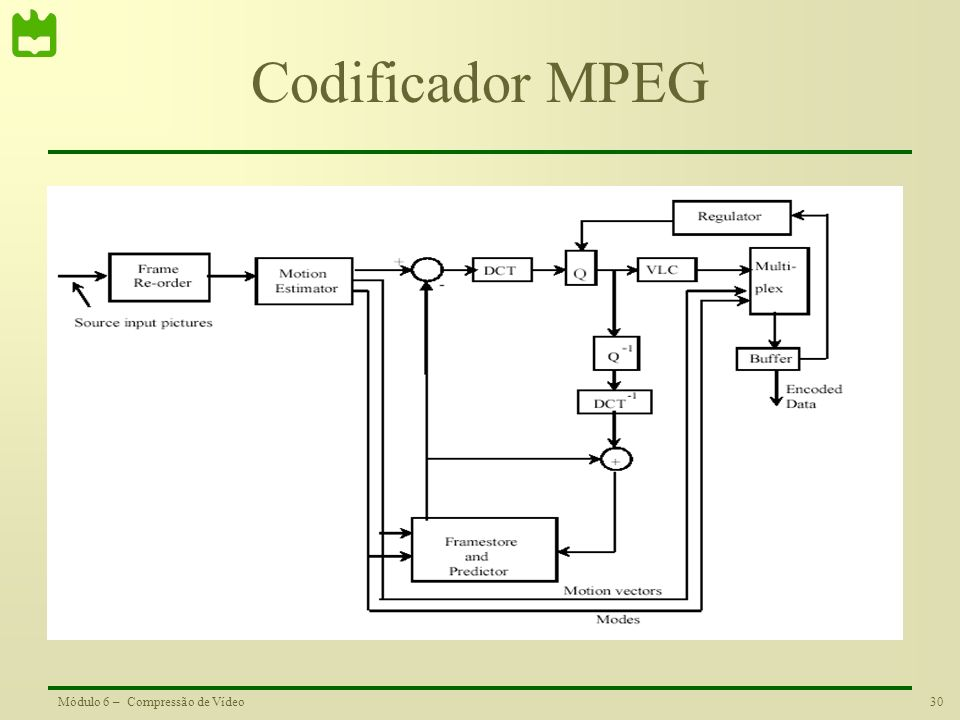Codificador MPEG