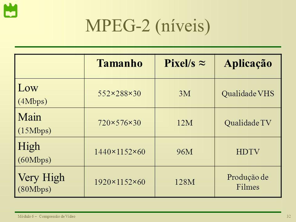 MPEG-2 (níveis) Tamanho Pixel/s ≈ Aplicação Low Main High