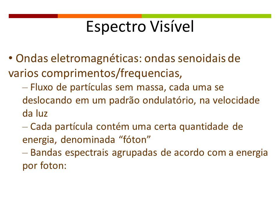 Espectro Visível Ondas eletromagnéticas: ondas senoidais de varios comprimentos/frequencias,