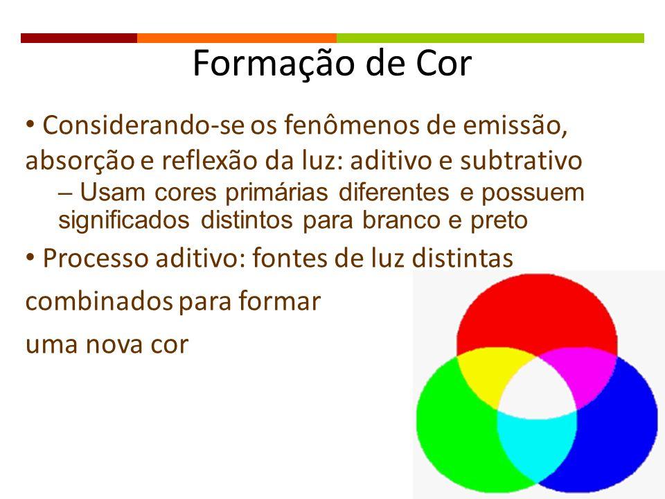 Formação de Cor Considerando-se os fenômenos de emissão, absorção e reflexão da luz: aditivo e subtrativo.