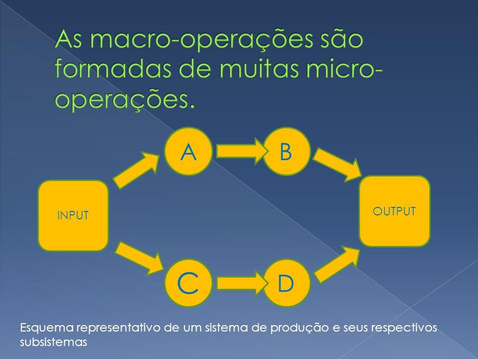As macro-operações são formadas de muitas micro-operações.