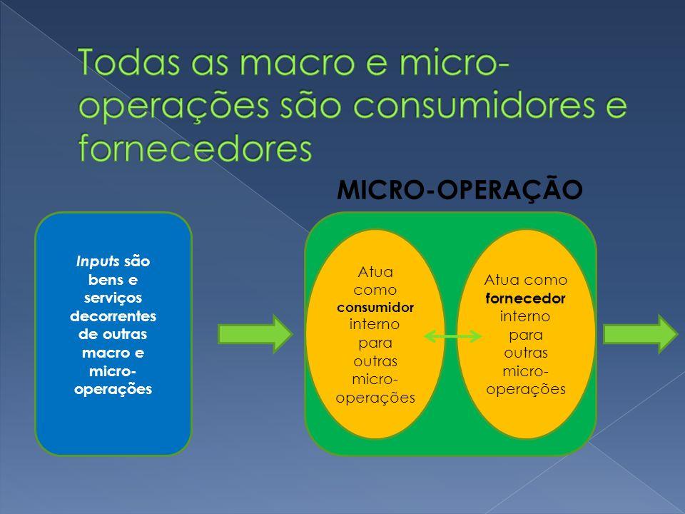 Todas as macro e micro-operações são consumidores e fornecedores