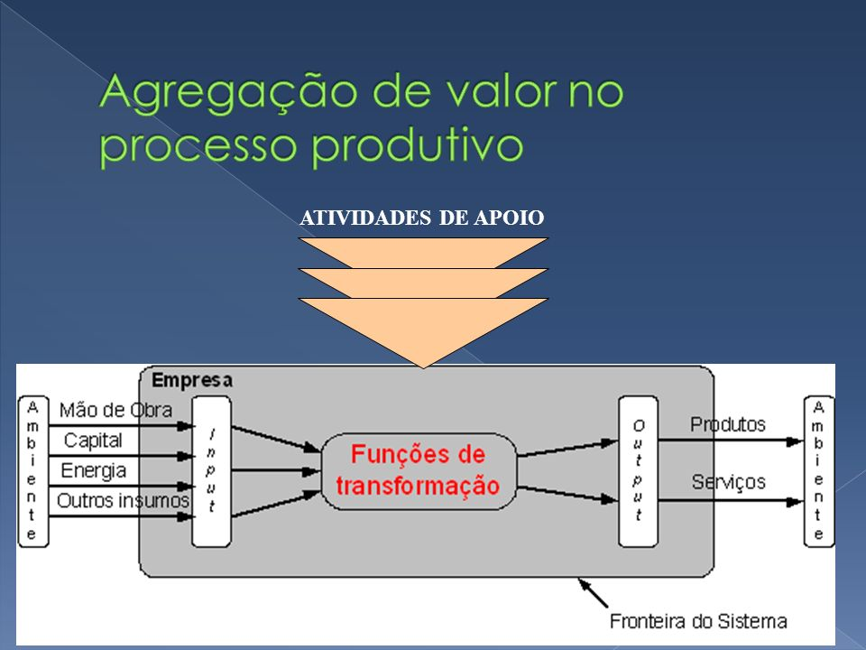 Agregação de valor no processo produtivo