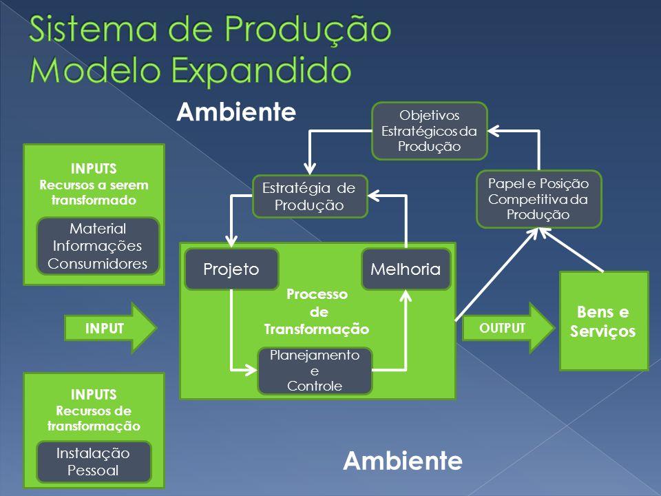 Sistema de Produção Modelo Expandido