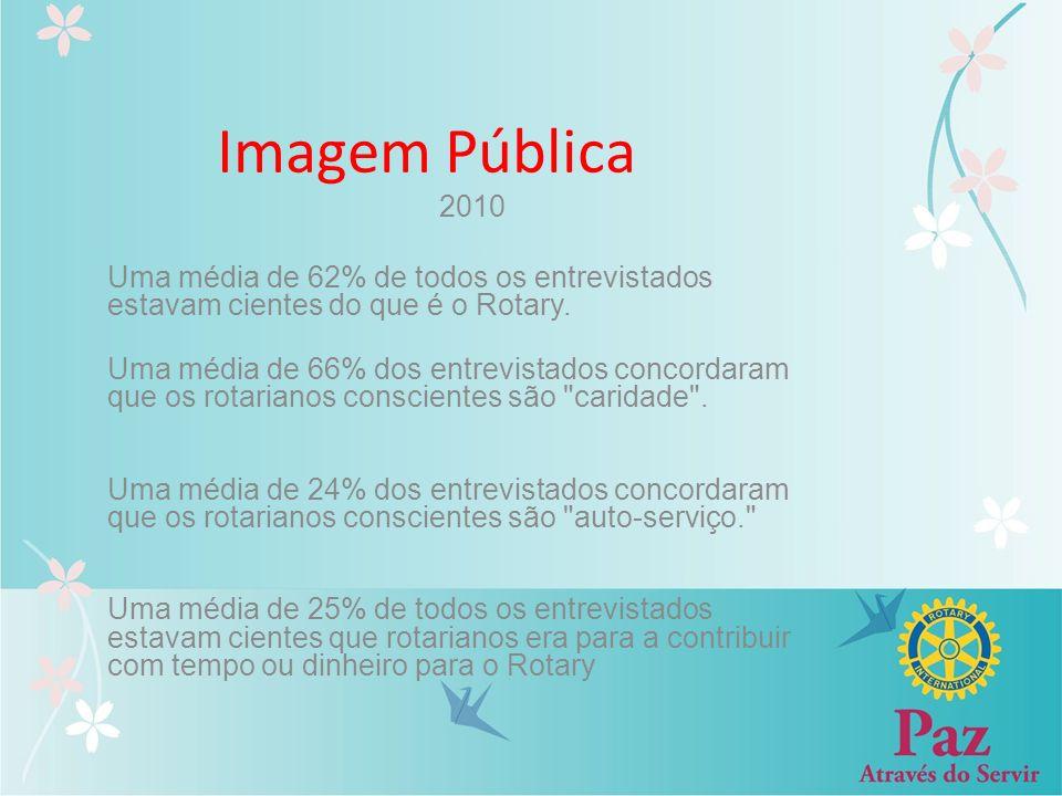Imagem Pública 2010. Uma média de 62% de todos os entrevistados estavam cientes do que é o Rotary.