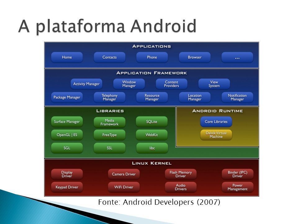 A plataforma Android Fonte: Android Developers (2007)