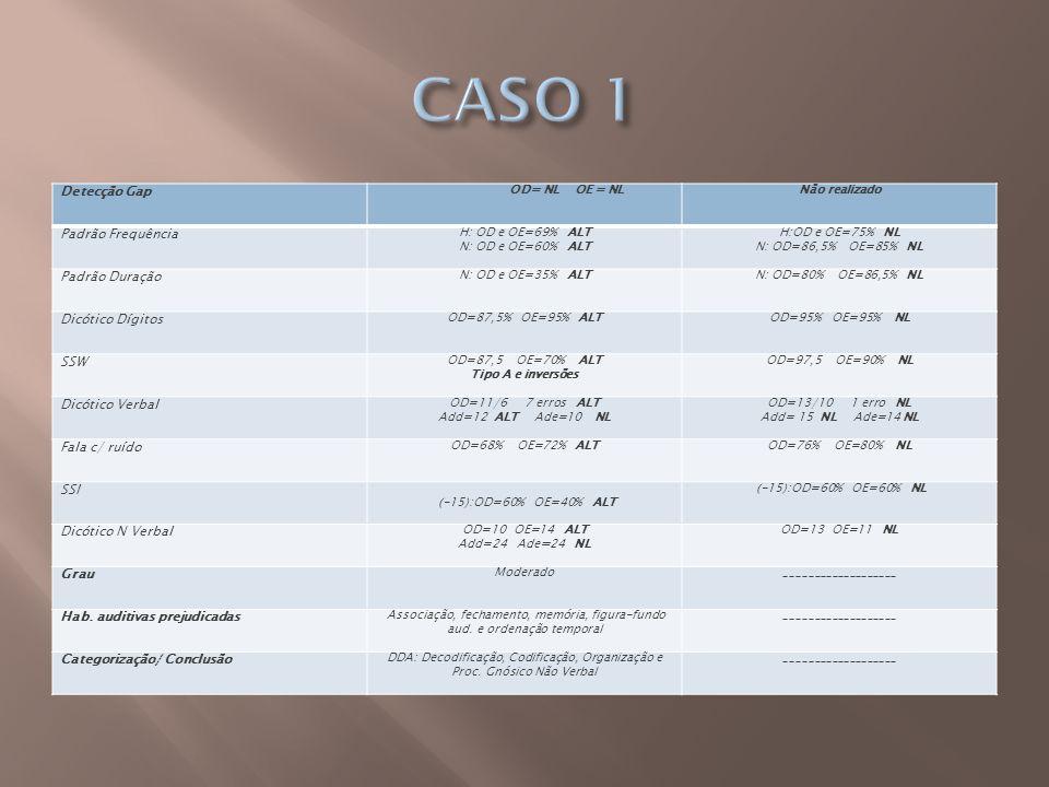 CASO 1 Detecção Gap Padrão Frequência Padrão Duração Dicótico Dígitos