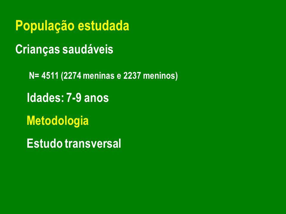 População estudada N= 4511 (2274 meninas e 2237 meninos)