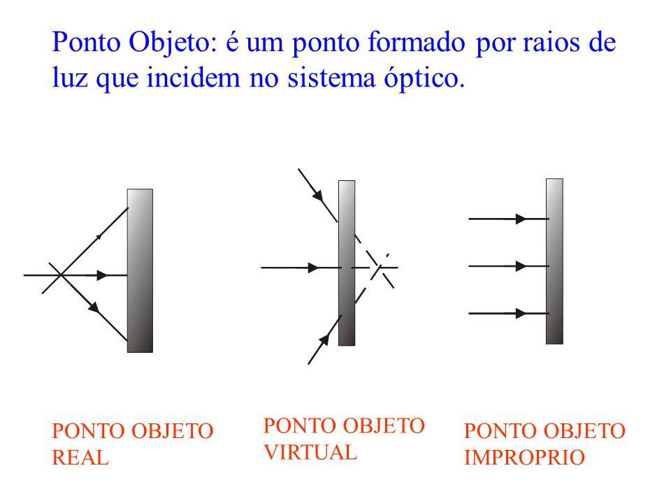 Ponto Objeto: é um ponto formado por raios de luz que incidem no sistema óptico.
