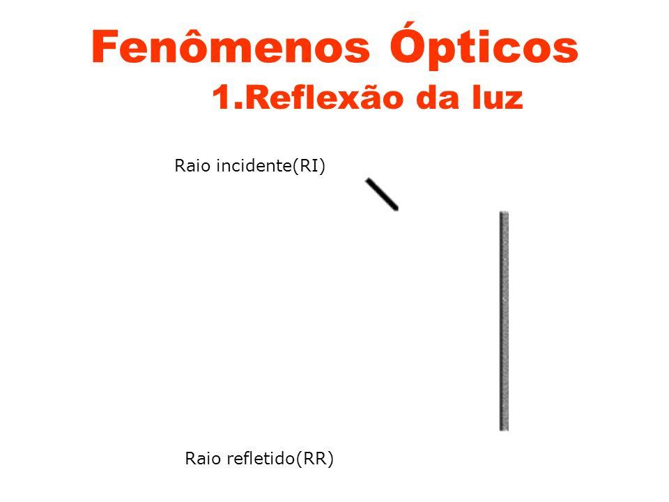 Fenômenos Ópticos 1.Reflexão da luz Raio incidente(RI)