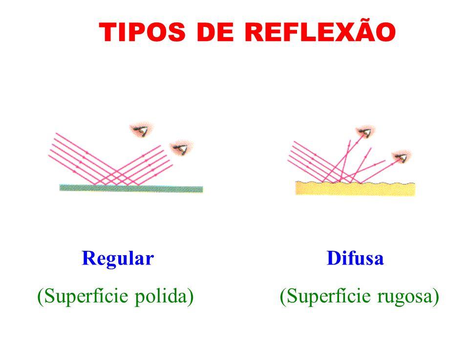 TIPOS DE REFLEXÃO (Superfície polida) (Superfície rugosa) Regular