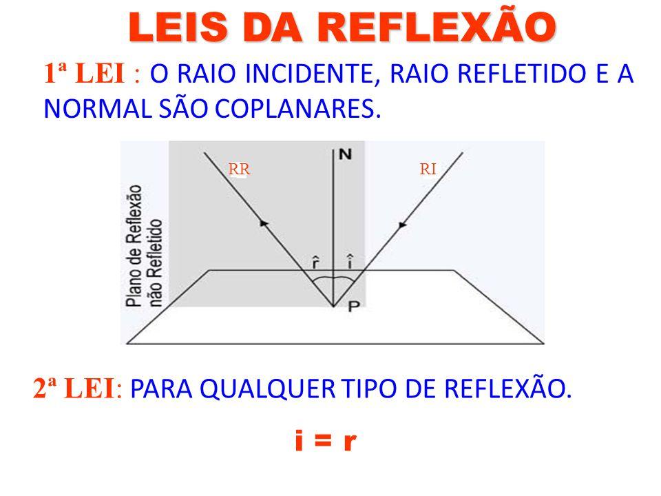 LEIS DA REFLEXÃO 1ª LEI : O RAIO INCIDENTE, RAIO REFLETIDO E A NORMAL SÃO COPLANARES. RR. RI. RI.