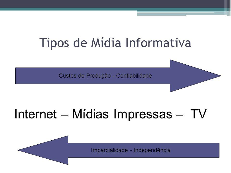 Tipos de Mídia Informativa