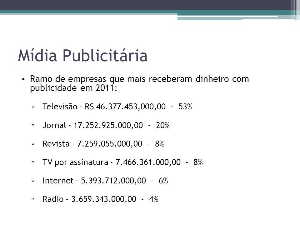 Mídia Publicitária Ramo de empresas que mais receberam dinheiro com publicidade em 2011: Televisão - R$ 46.377.453,000,00 - 53%