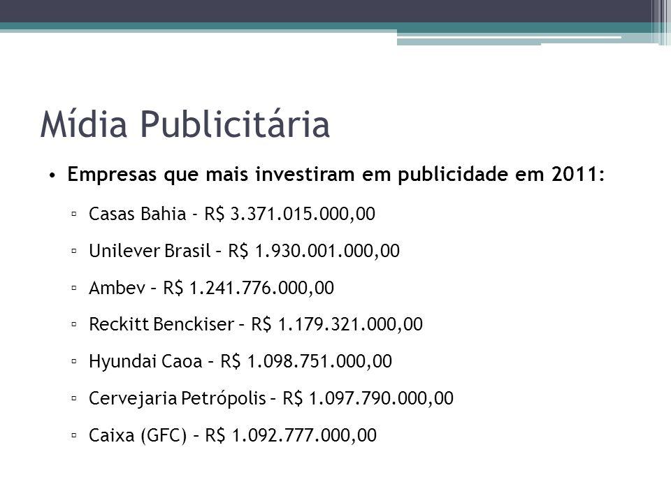 Mídia Publicitária Empresas que mais investiram em publicidade em 2011: Casas Bahia - R$ 3.371.015.000,00.