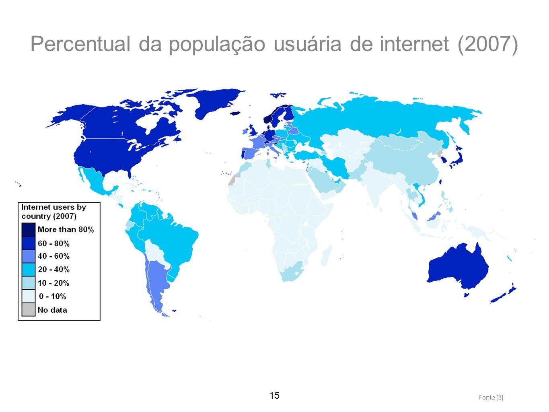 Percentual da população usuária de internet (2007)