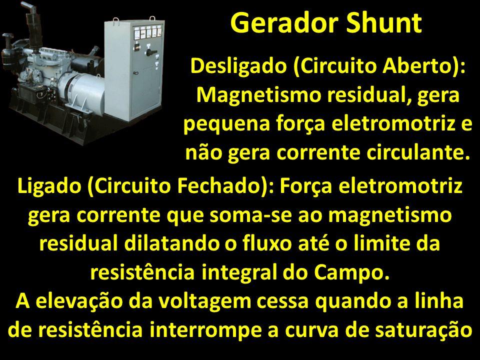Gerador Shunt Desligado (Circuito Aberto): Magnetismo residual, gera pequena força eletromotriz e não gera corrente circulante.
