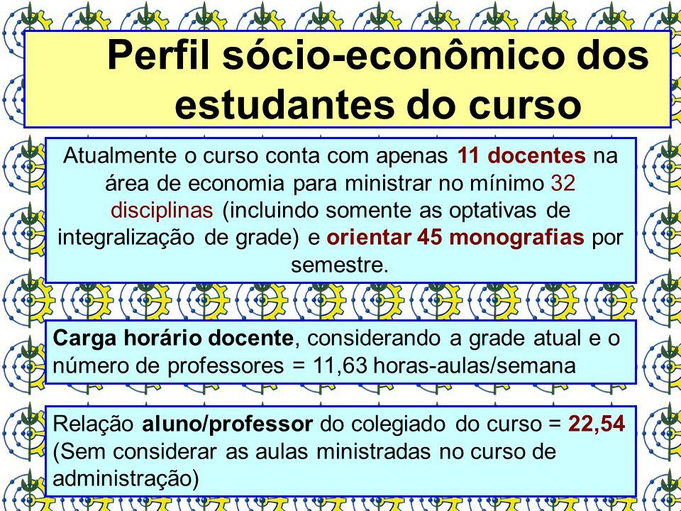 Perfil sócio-econômico dos estudantes do curso