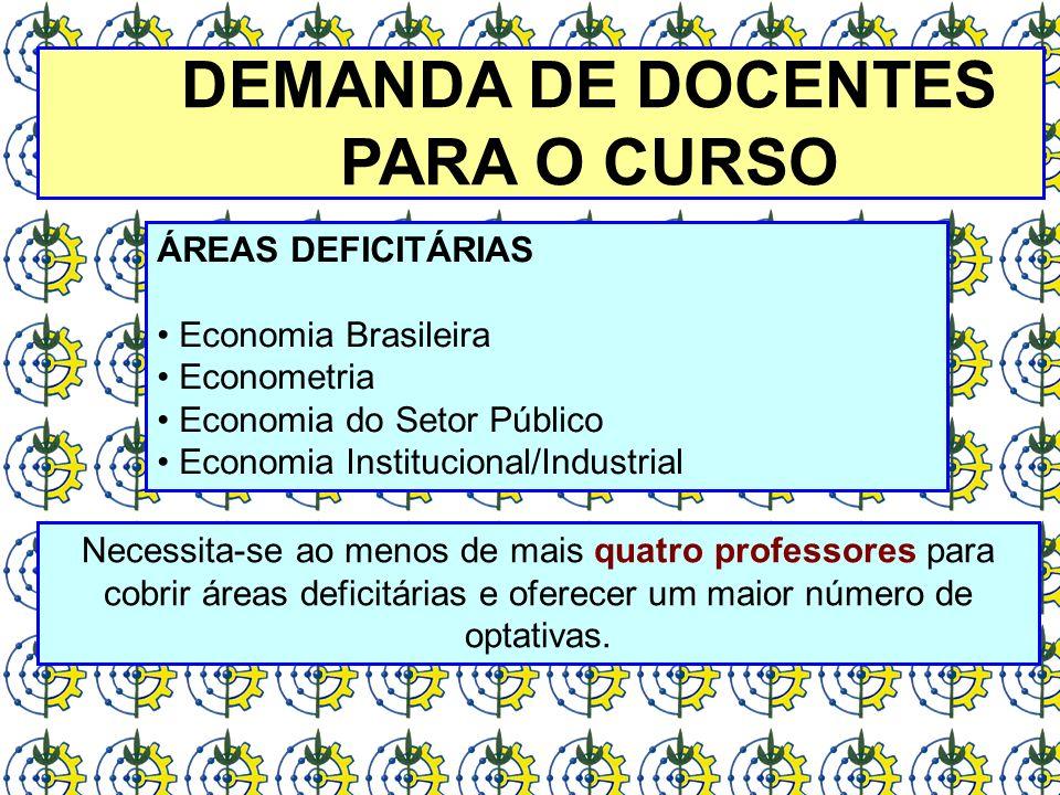 DEMANDA DE DOCENTES PARA O CURSO