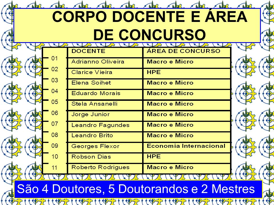 CORPO DOCENTE E ÁREA DE CONCURSO