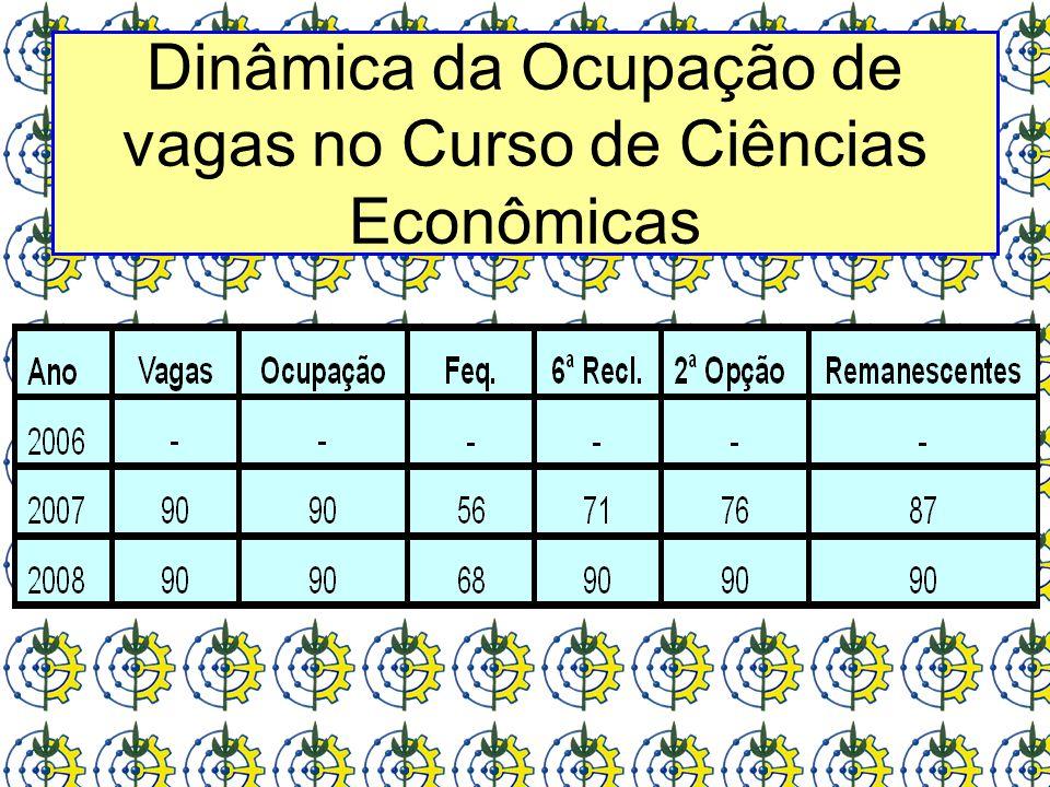 Dinâmica da Ocupação de vagas no Curso de Ciências Econômicas