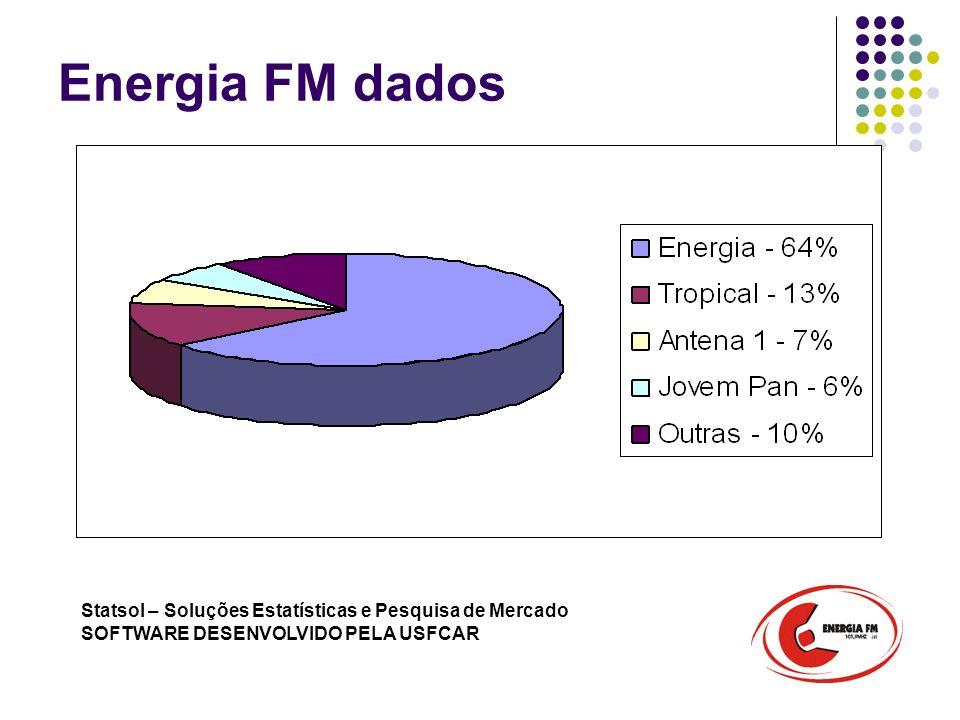 Energia FM dados Statsol – Soluções Estatísticas e Pesquisa de Mercado