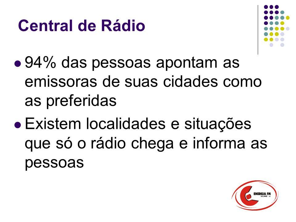 Central de Rádio 94% das pessoas apontam as emissoras de suas cidades como as preferidas.