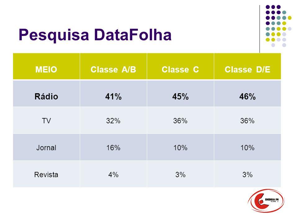 Pesquisa DataFolha MEIO Classe A/B Classe C Classe D/E Rádio 41% 45%