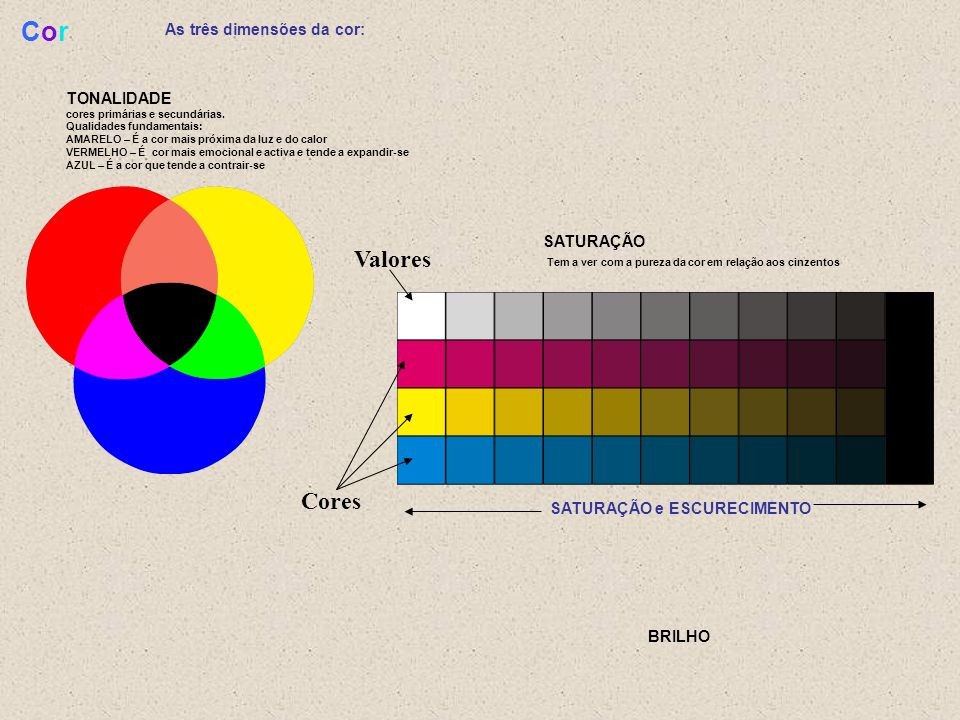 Cor Valores Cores As três dimensões da cor: