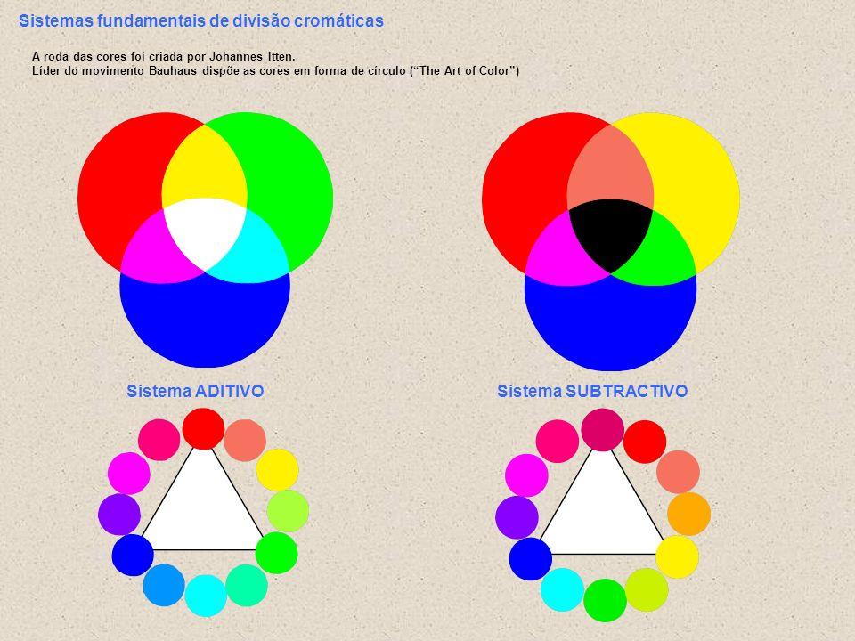 Sistemas fundamentais de divisão cromáticas