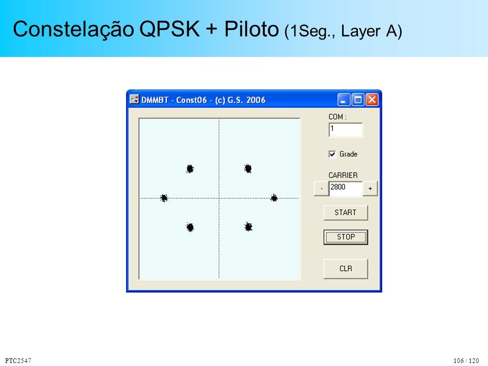 Constelação QPSK + Piloto (1Seg., Layer A)