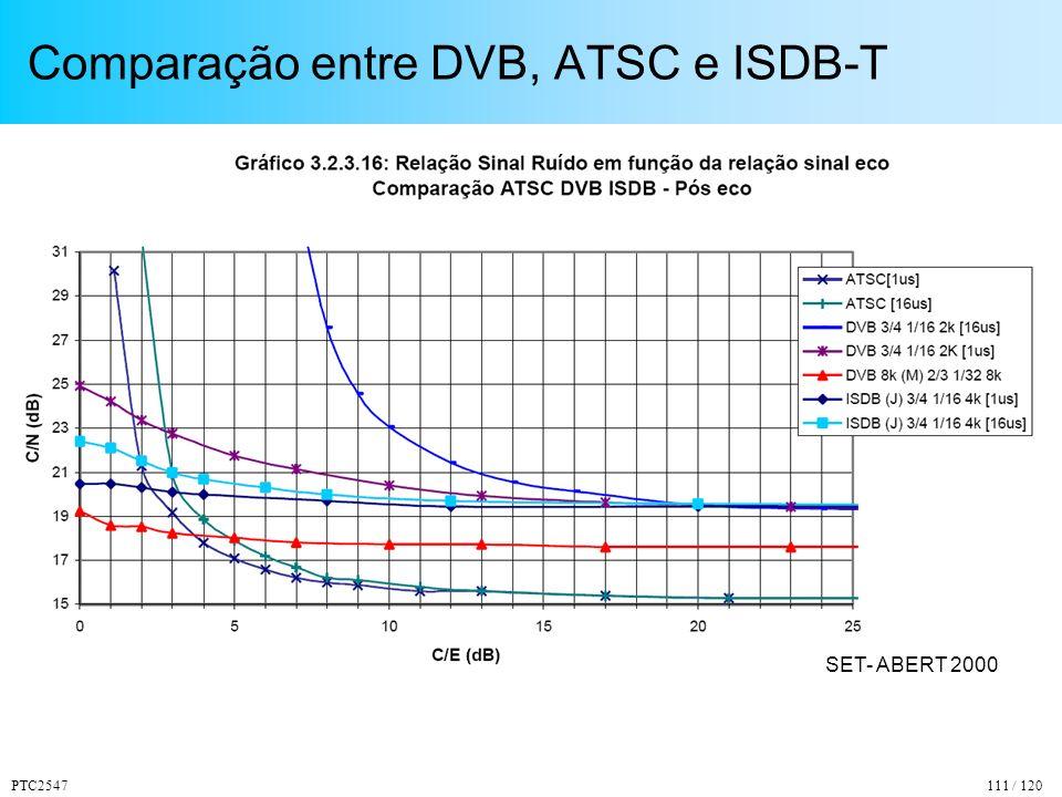 Comparação entre DVB, ATSC e ISDB-T