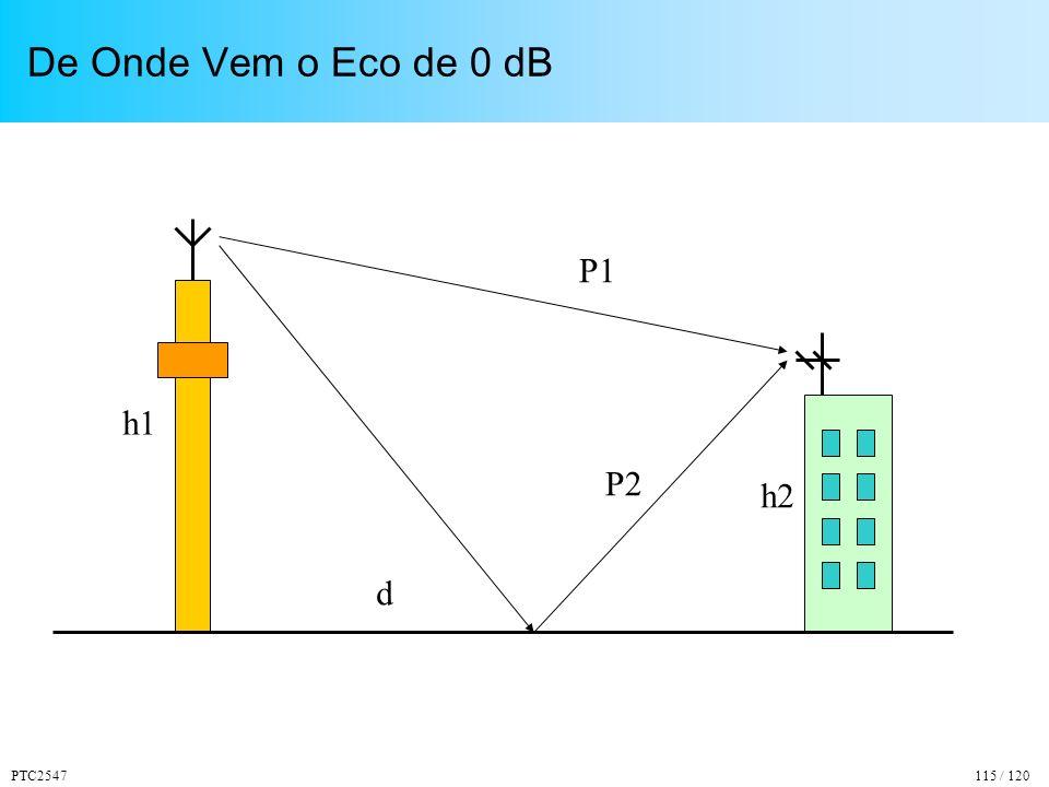De Onde Vem o Eco de 0 dB P1 P2 h1 h2 d PTC2547