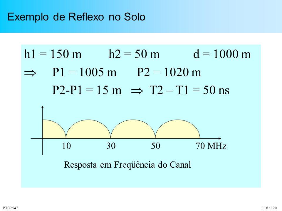Exemplo de Reflexo no Solo