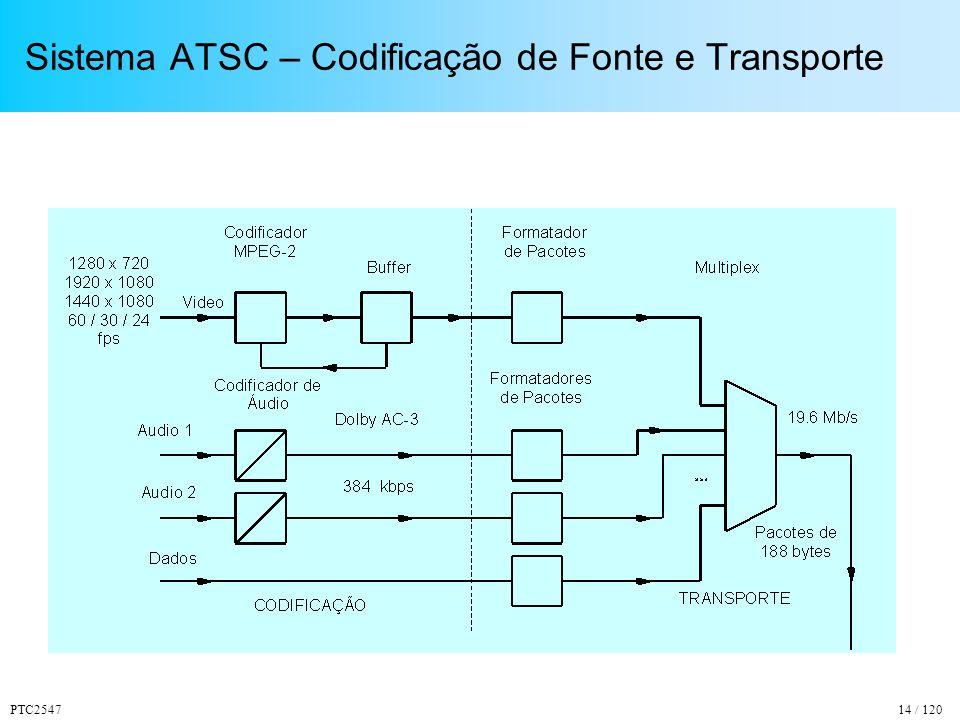 Sistema ATSC – Codificação de Fonte e Transporte