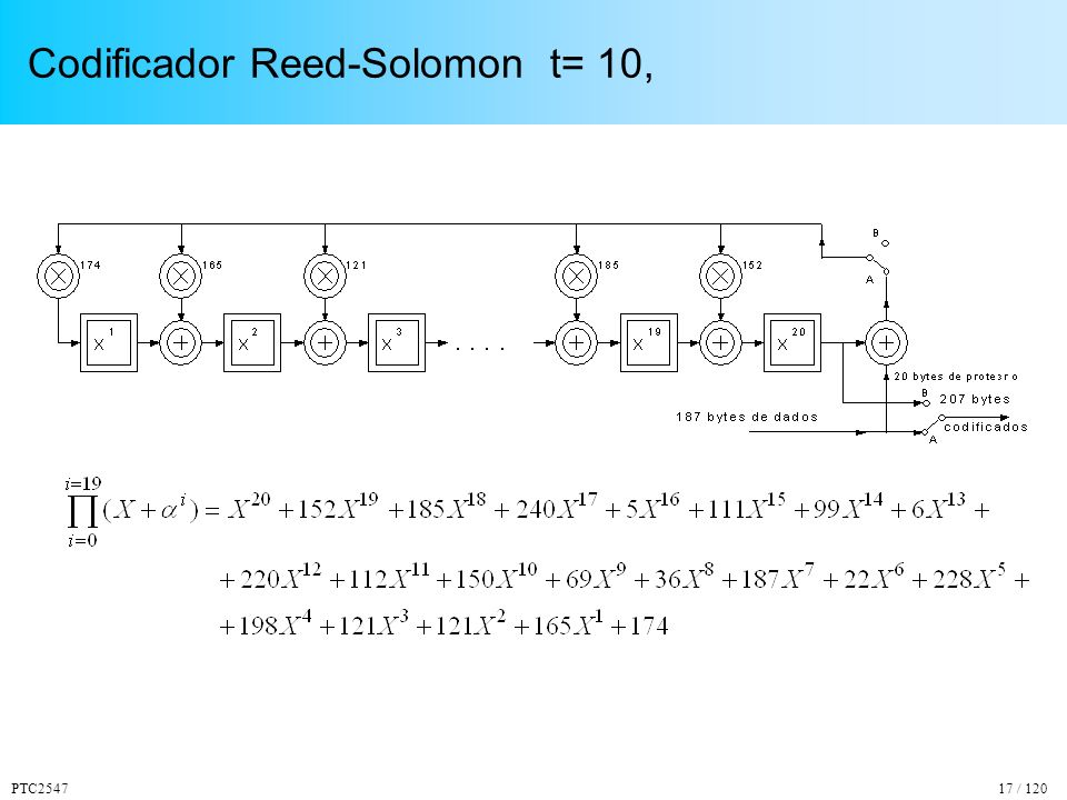 Codificador Reed-Solomon t= 10,