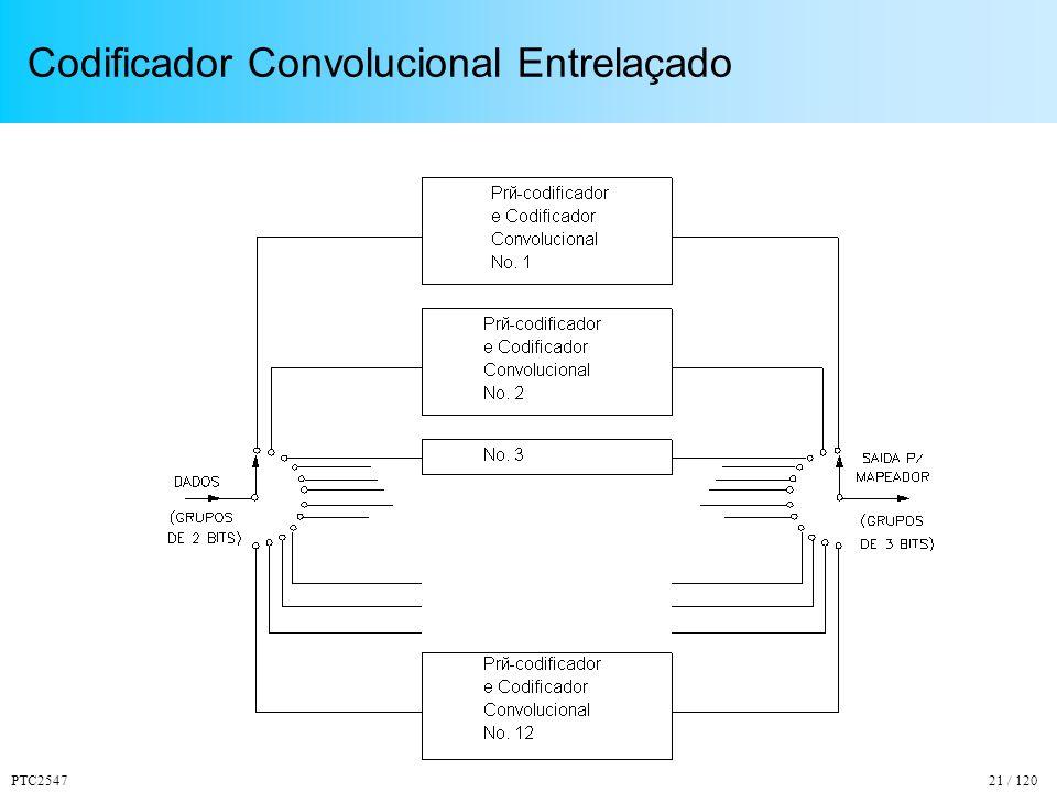 Codificador Convolucional Entrelaçado
