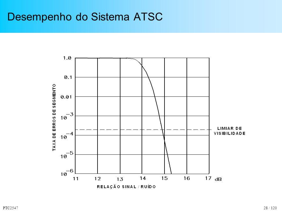 Desempenho do Sistema ATSC