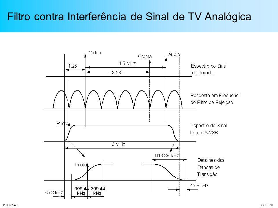 Filtro contra Interferência de Sinal de TV Analógica